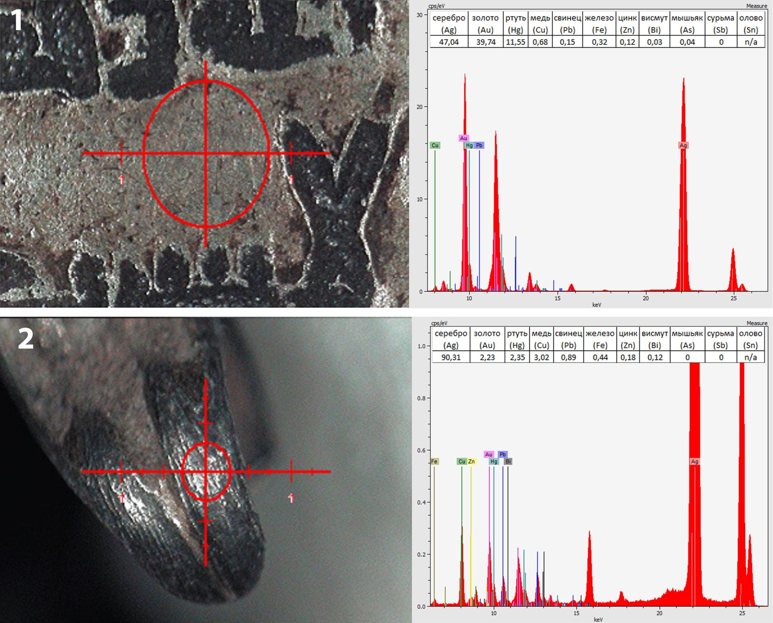 Результаты РФА состава металла дирхема-подвески из Гнедова: 1 – слой позолоты на аверсе, 2 – ушко с остатками позолоты