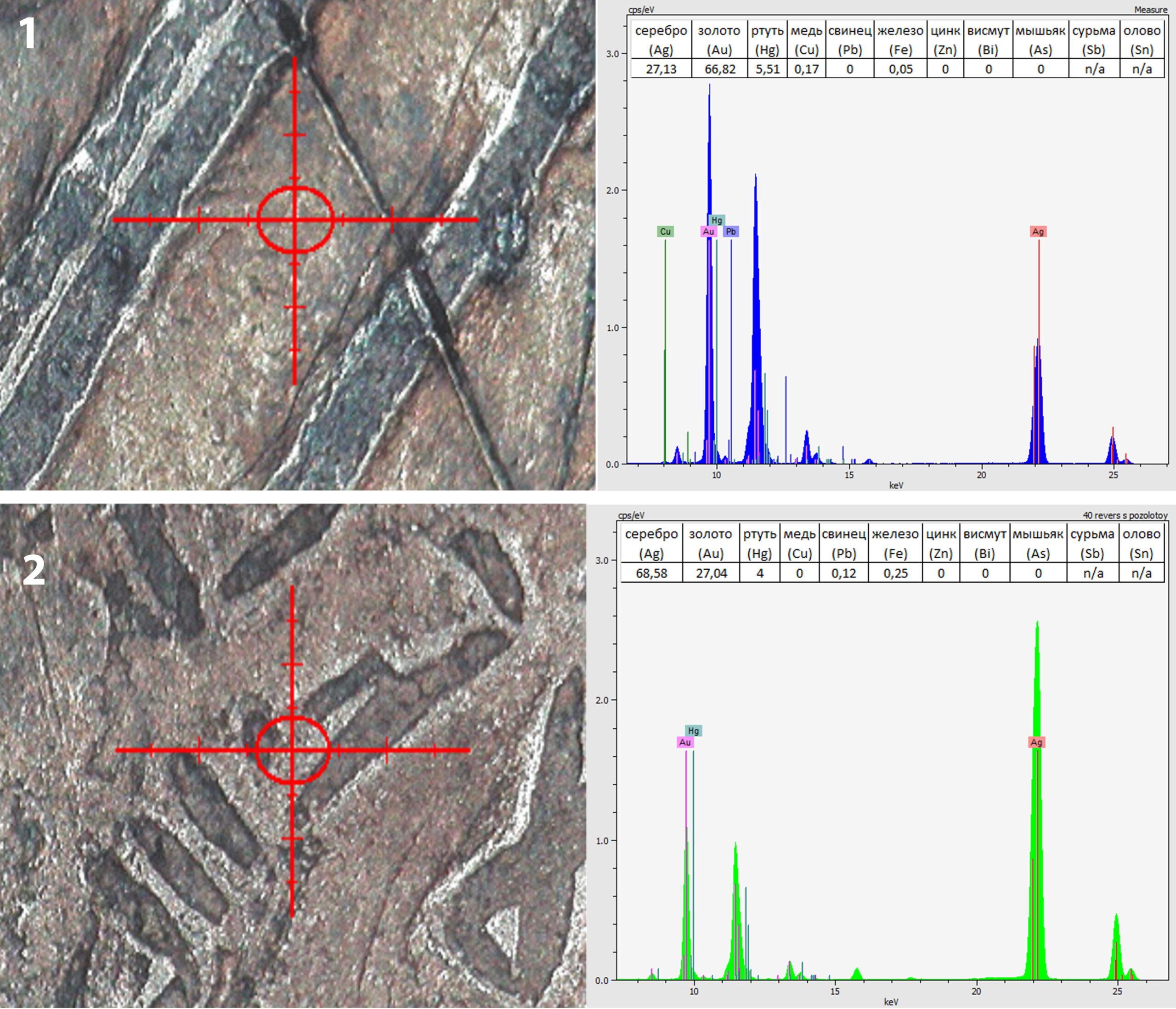 Результаты РФА состава металла дирхема из Б. Тимерева: 1 – слой позолоты на реверсе, 2 – аверс с частично стертой позолотой
