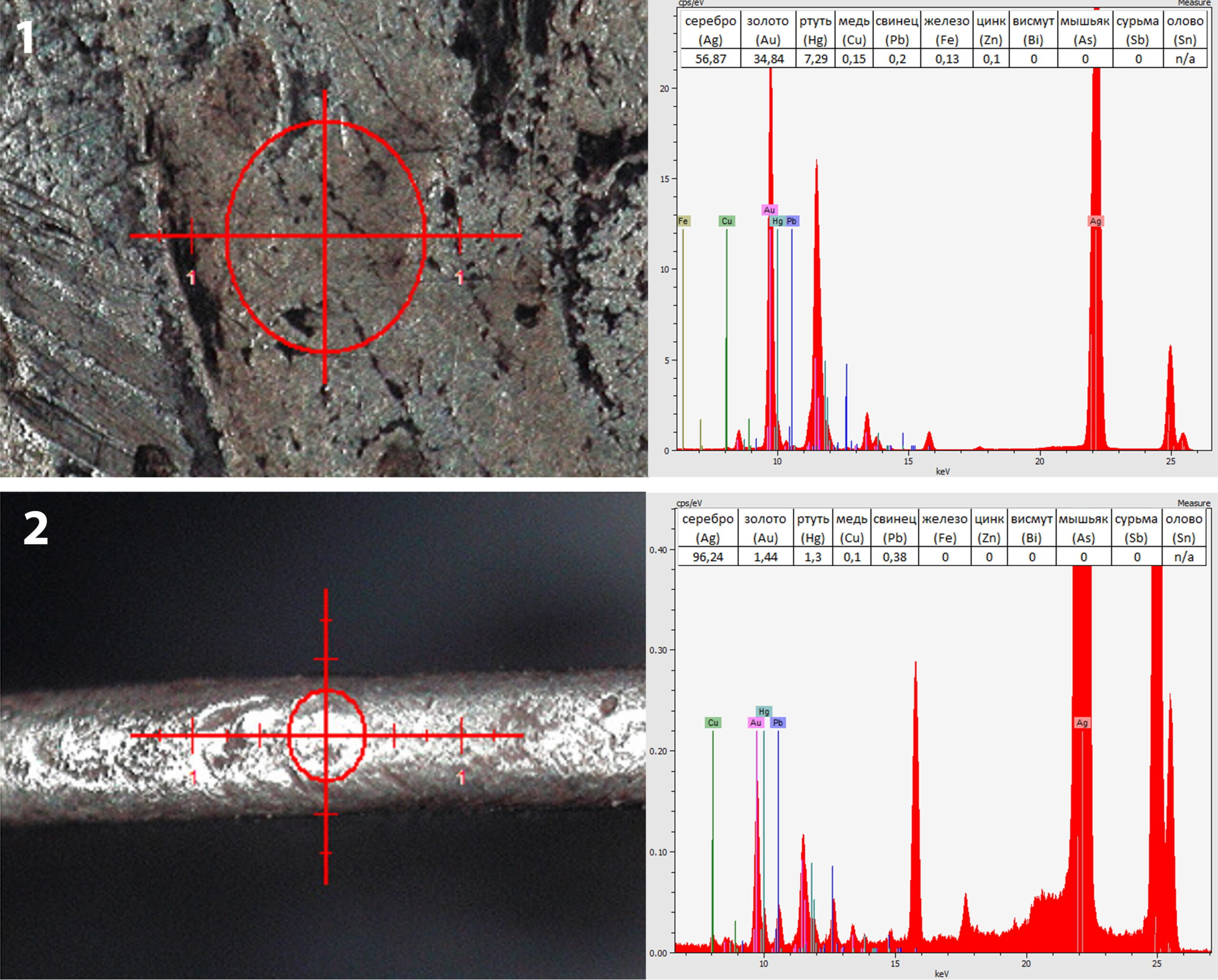 Результаты РФА состава металла дирхема неизвестного происхождения: 1 – слой позолоты на аверсе, 2 – гурт со стертой позолотой